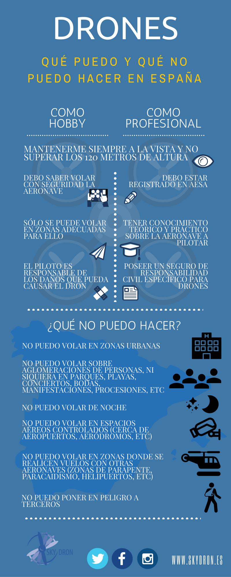 Normativa drones y legislación española - Skydron
